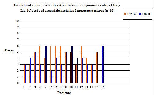 Resultados comparativos en Implantes Cocleares simultáneos y secuenciales Fundación Arauz – Sección Implantes Dr. Santiago Luis Arauz (Padre) – Lic: Fga. Patricia Estienne  Objetivo: […]
